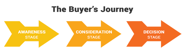 buyers journey cebu digital marketing consultant